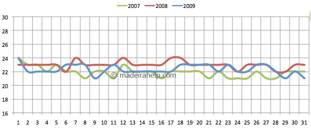 Daily mean temperature for the last 3 years - August, Madeira Island